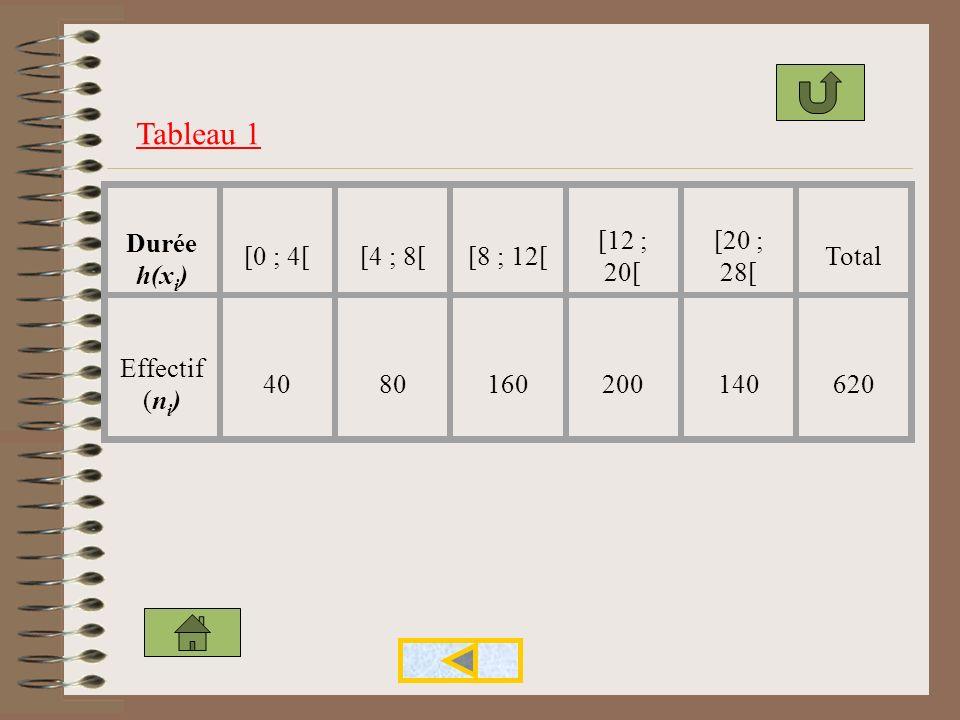 Tableau 1 Durée h(xi) [0 ; 4[ [4 ; 8[ [8 ; 12[ [12 ; 20[ [20 ; 28[